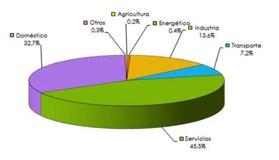 consumo-sectores